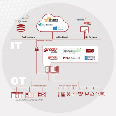EPIC Edge Programmable PLC for IIoT | New from OPTO22 ... Opto Relay Wiring Diagram on
